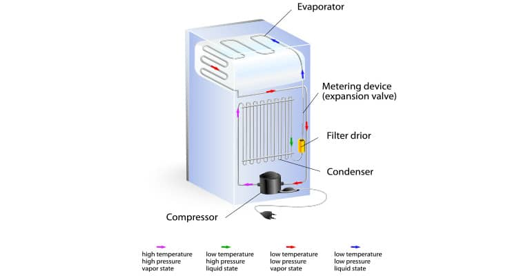 You are currently viewing Working Principle Of Refrigerator – How Does It Work?