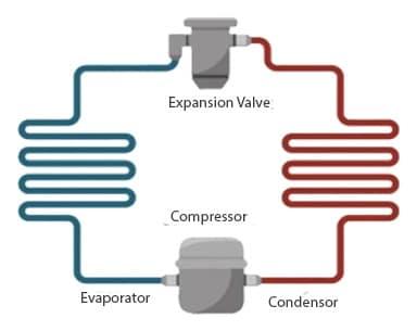 refrigerator condenser, Evaporator, Expansion Valve, Condensor working principle