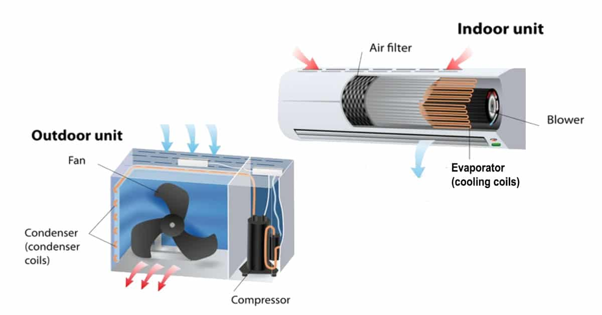 Read more about the article Working Principle Of Air Conditioner – How Does It Work?